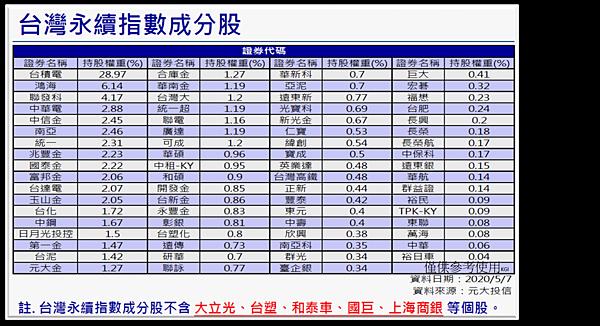 台灣永續指數成分股.png