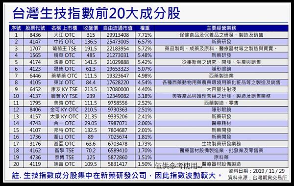 台灣生技指數前20大成分股.png
