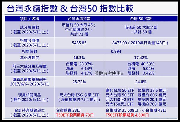 台灣永續指數 %26; 台灣50 指數比較.png