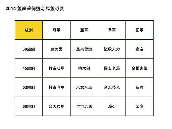 2014籃韻薪傳暨老馬籃球成績公告.jpg