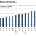 滙控目標價(港元)範圍廣闊反映市場看法非常不一