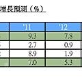 滙控其中4個重點新興市場GDP增長預測(%)