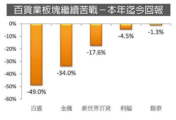 中國百貨業頹勢未改 大行紛紛削目標價