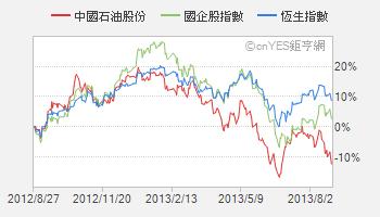 中石油香港股價大跌 市值縮水逾10億美元