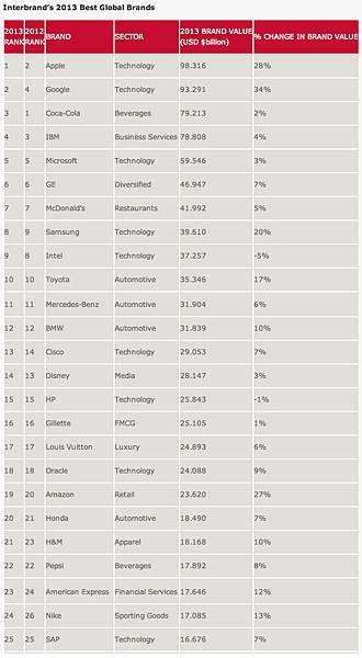 中國企業還沒有進入福布斯的「最強大品牌」名單和互聯網名牌(Interbrand)的「全球最佳品牌」名單。(取自Interbrand網站)