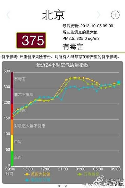 據《法制晚報》報導,北京時間10月5日上午8點半,很多行人戴起了口罩,沒戴口罩的時而用手摀住口鼻抵擋霧霾。