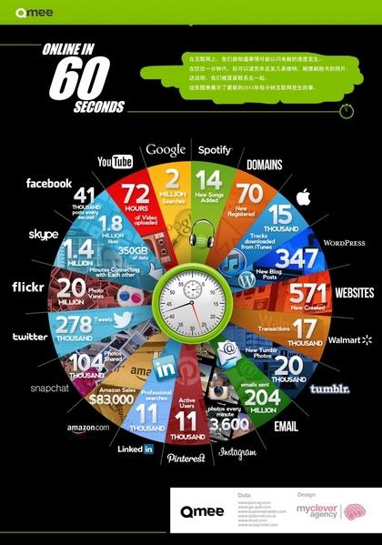在互聯網上,每60秒內會發生甚麼事?(網絡圖片)