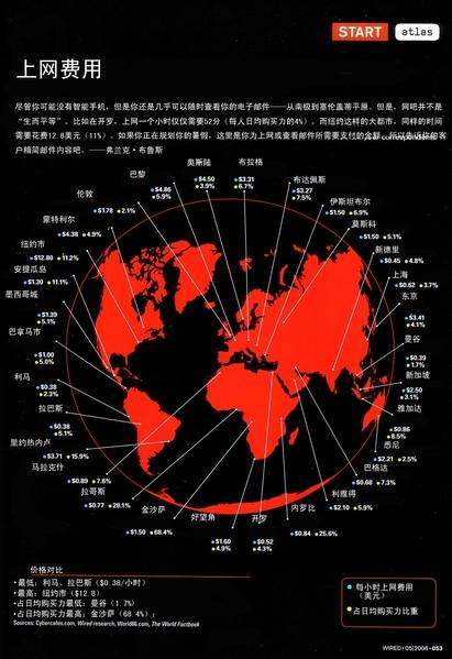 全球網吧的上網費用(網絡圖片)