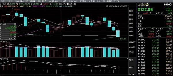 大陸股市四連陰導致市場擔憂,大量資金加速撤離。圖為滬市四連陰K線圖。(股市數據截圖)