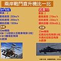 陸軍向美國購買30架AH-64E阿帕契攻擊直升機,首批6架預計4日深夜抵達高雄港。圖為兩岸主力戰鬥直升機比較。(中央社製表)