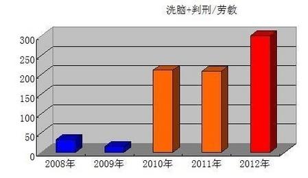 石家莊地區2008年~2012年歷年被洗腦、判刑人數和與勞教人數比率(縱軸單位為%)(圖片來源:明慧網)