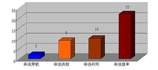 廣東省2013年1~7月法輪功學員被非法關押表(縱軸單位為「人」)(圖片來源:明慧網)