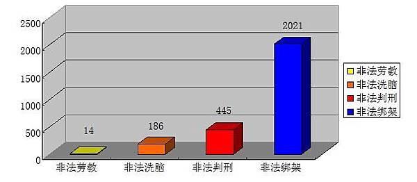 2013年1月1日-2013年6月30日法輪功學員被迫害形式分類表(圖片來源:明慧網)