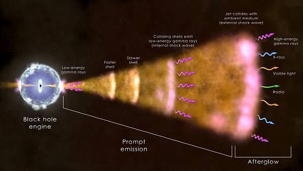 垂死的大質量恆星爆炸過程圖示(NASA's Goddard Space Flight Center)