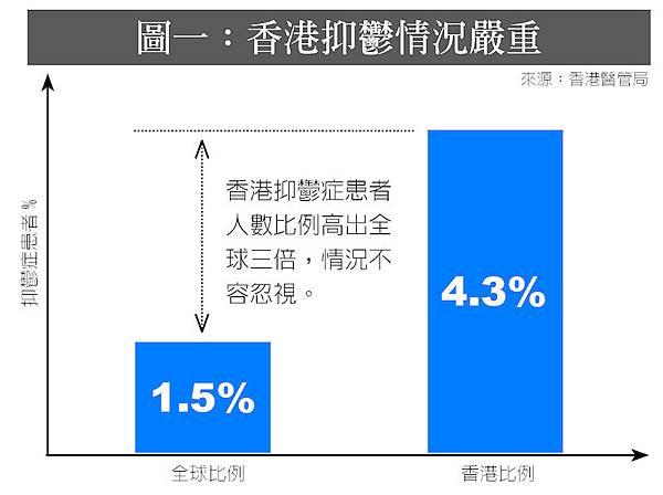香港各行各業普遍工作壓力巨大,加上近年社會環境日趨複雜,自由被不斷壓縮,均令港人感到不安,容易出現情緒問題,甚至成為抑鬱症的高危一族。醫管局統計資料顯示,香港已有超過30萬人患上抑鬱症,情況不容忽視。(宋祥龍/大紀元)