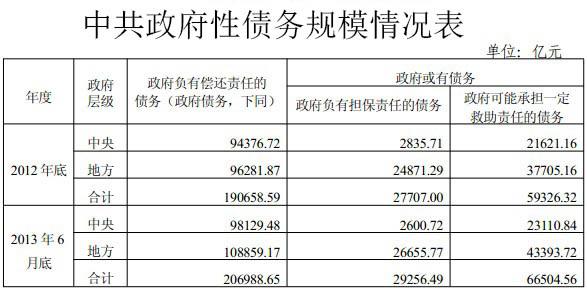 地方政府債務三項加總已經達到178908.66億,相比2011年審計結果在短短兩年半中飆升近70%。(網絡圖片  )