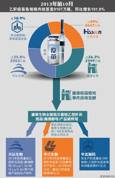 中國大陸乙肝疫苗致死事件涉及的三大疫苗生產企業:深圳康泰、大連漢信和天壇生物因未通過新版GMP認證,從今年1月1日起被勒令停產。(大紀元資料室)