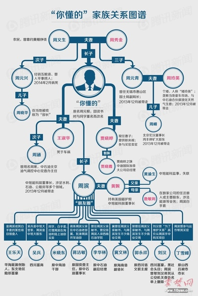 有大陸媒體製作出一張「你懂的」家族關係圖譜,曝光了被用「你懂的」代指的周永康家族複雜關係網。(網絡圖片)