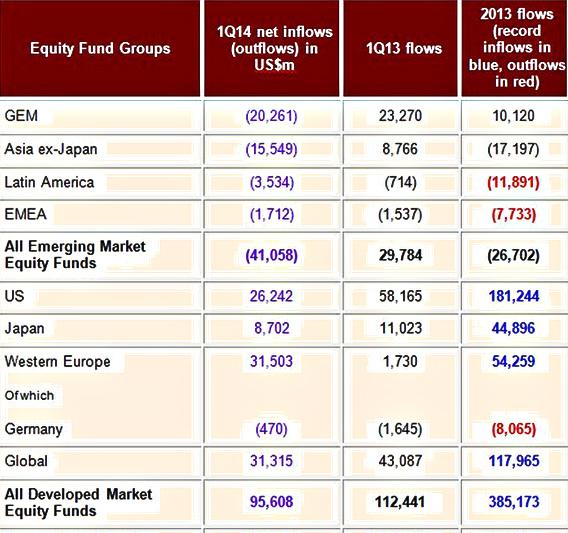新興市場與發達國家股票基金數據表。(單位:百萬美元。圖表來原EPFR Global)