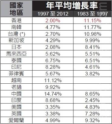 從1997年主權回歸之後,香港的街頭依舊熙攘,可經濟進入慢車道也是一個不爭的事實,這在世界銀行的人均GDP統計數字上表現得最為明顯。(宋祥龍/大紀元)