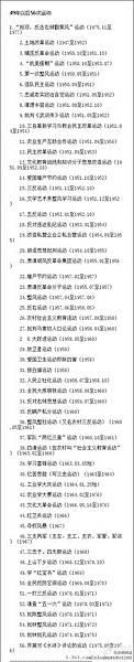 5月4日,大陸微博上有長微博帖文盤點中共1949年篡政後至1976年「文革」結束前27年內56次運動。相關微博帖文迅速遭刪除。(網絡圖片)