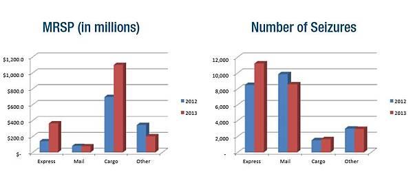 圖為以製造商建議零售價(MSRP)衡量,2012年與2013年所查獲不同模式的走私量比較。(國土安全部網站)