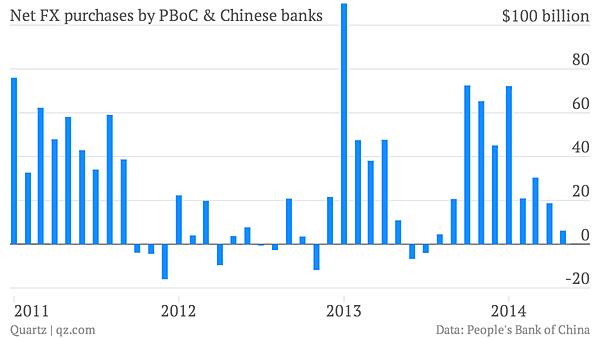 5月份中國銀行業僅僅買入了60億美元,顯而易見,中國企業開始囤積美元。(數據來源Quartz)