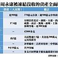 路透社披露,周永康貪腐上千億。(網絡圖片)