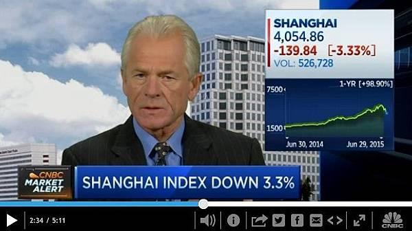 【貪腐大國】經濟學家:中國經濟成長「基本結束」,美國經濟學家納瓦洛在接受CNBC訪問時說,中國的經濟成長基本上已經結束。(視頻擷圖)