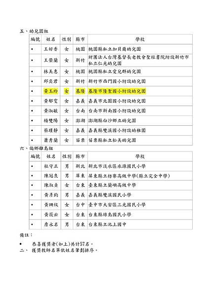103菁師獎得獎名單-活動組_03