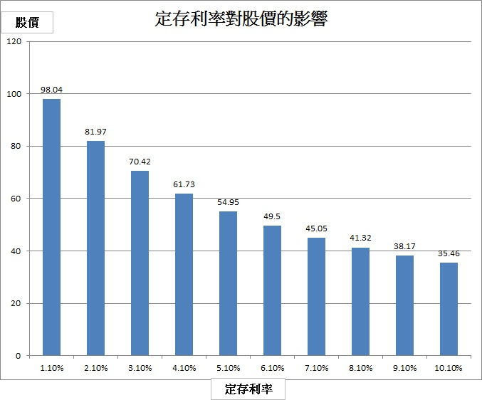 定存利率對股價的影響