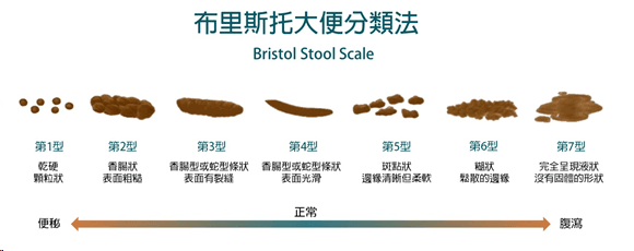 Bristol-stool-scale.png