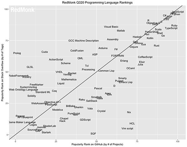 RedMonk-language-rank-3rd-2020.jpg