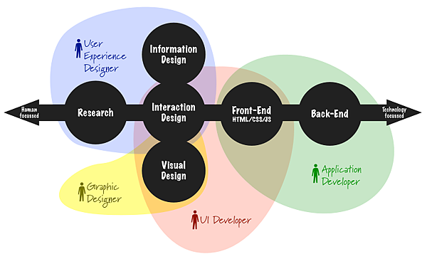 what_ui_ux_designers_do.png