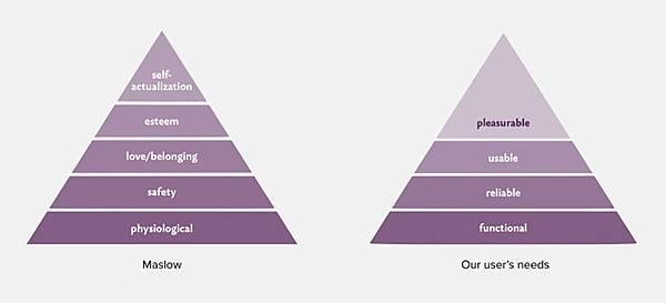 user_need_pyramid.jpg