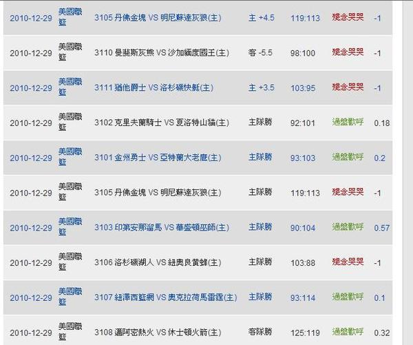 2010.12.29 NBA含讓分 獨贏盤 賽事結果.JPG