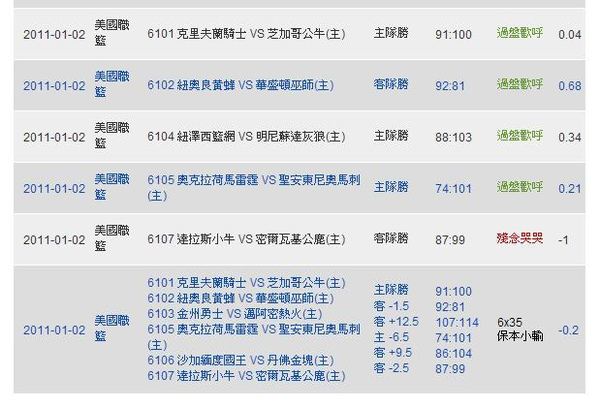 2011.01.01 NBA 獨贏盤 賽事結果.JPG