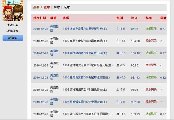 2010.12.27 NBA讓分盤 賽事結果.JPG