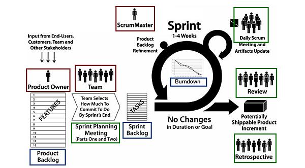 scrum-framework6