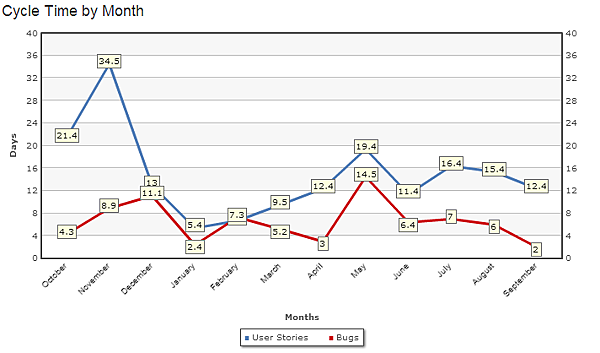 cycle-time-by-month