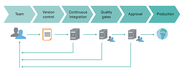 chart-continuous-delivery