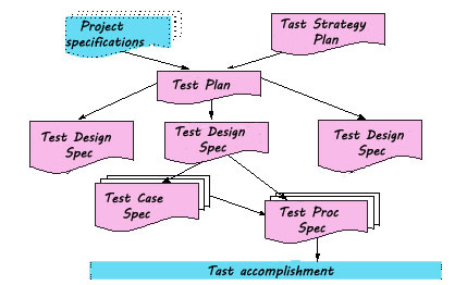 Test-Planning-and-Development-Documentation
