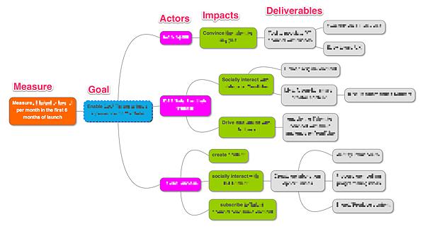 impact-map