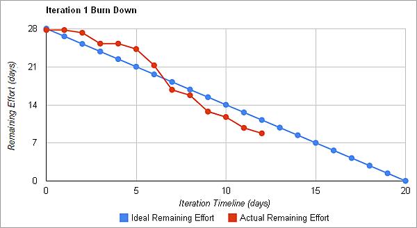 Final-burn-down2
