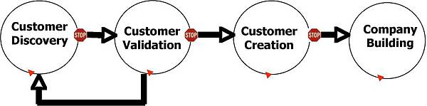 customer-development-diagram