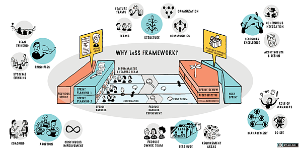 LeSS-overview-diagram