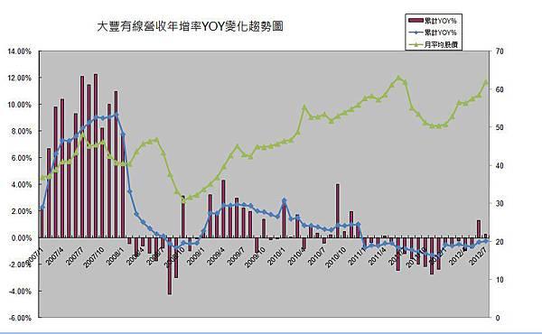 6184大豐有線10107股價YOY趨勢圖
