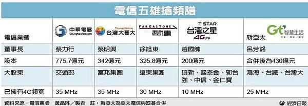 4G頻寬圖photo