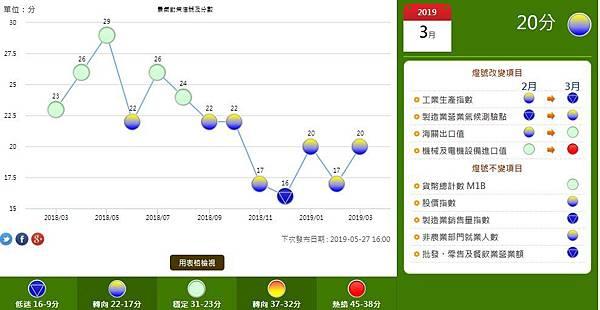 201903月台灣景氣信號分數