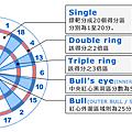 dartsmania_peipiaoyoushifangshi_03